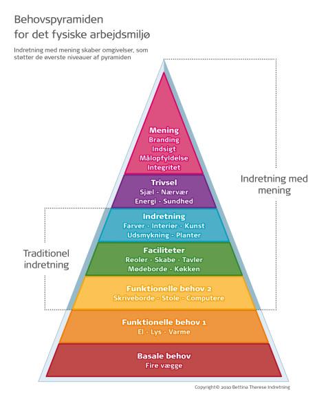 243_Bet_Behovspyramide_DK
